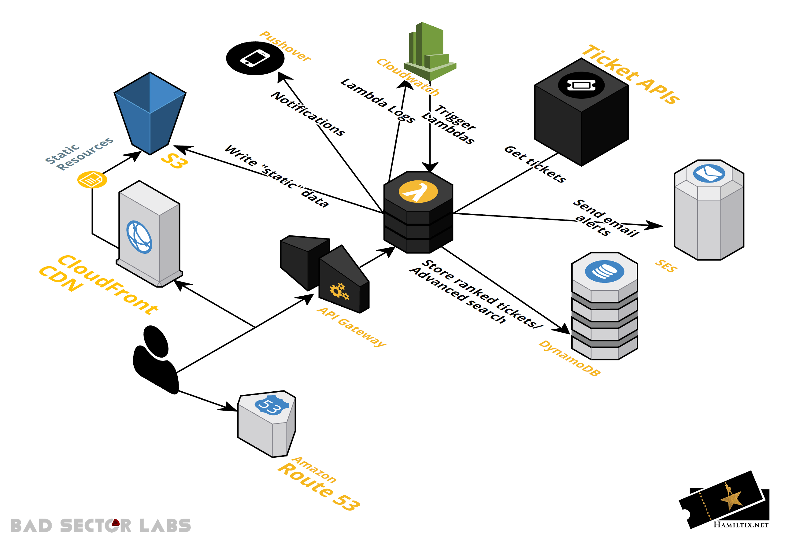 Hamiltix AWS Diagram